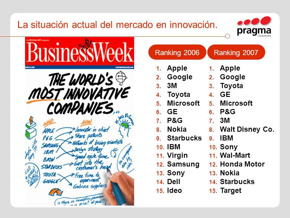 La situación actual del mercado en innovación. 1. Apple 2. Google 3. Toyota 4. GE 5. Microsoft 6. P&G 7. 3M 8. Walt Disney Co. 9. IBM 10. Sony 11. Wal