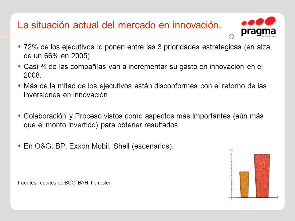 La situación actual del mercado en innovación. 72% de los ejecutivos lo ponen entre las 3 prioridades estratégicas (en alza, de un 66% en 2005). Casi