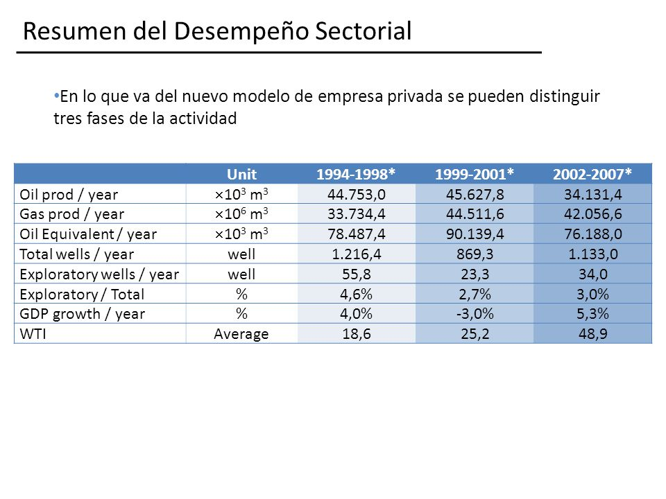 Resumen del Desempeño Sectorial Unit1994-1998*1999-2001*2002-2007* Oil prod / year 10 3 m 3 44.753,045.627,834.131,4 Gas prod / year 10 6 m 3 33.734,444.511,642.056,6 Oil Equivalent / year 10 3 m 3 78.487,490.139,476.188,0 Total wells / yearwell1.216,4869,31.133,0 Exploratory wells / yearwell55,823,334,0 Exploratory / Total%4,6%2,7%3,0% GDP growth / year%4,0%-3,0%5,3% WTIAverage18,625,248,9 En lo que va del nuevo modelo de empresa privada se pueden distinguir tres fases de la actividad