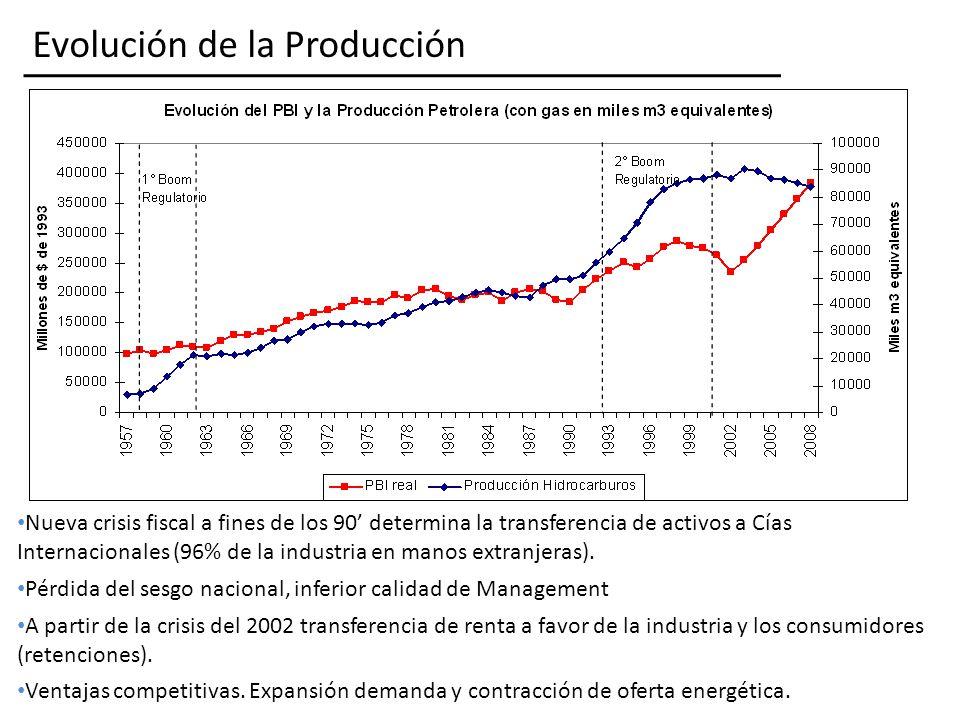 Evolución de la Producción Nueva crisis fiscal a fines de los 90 determina la transferencia de activos a Cías Internacionales (96% de la industria en manos extranjeras).
