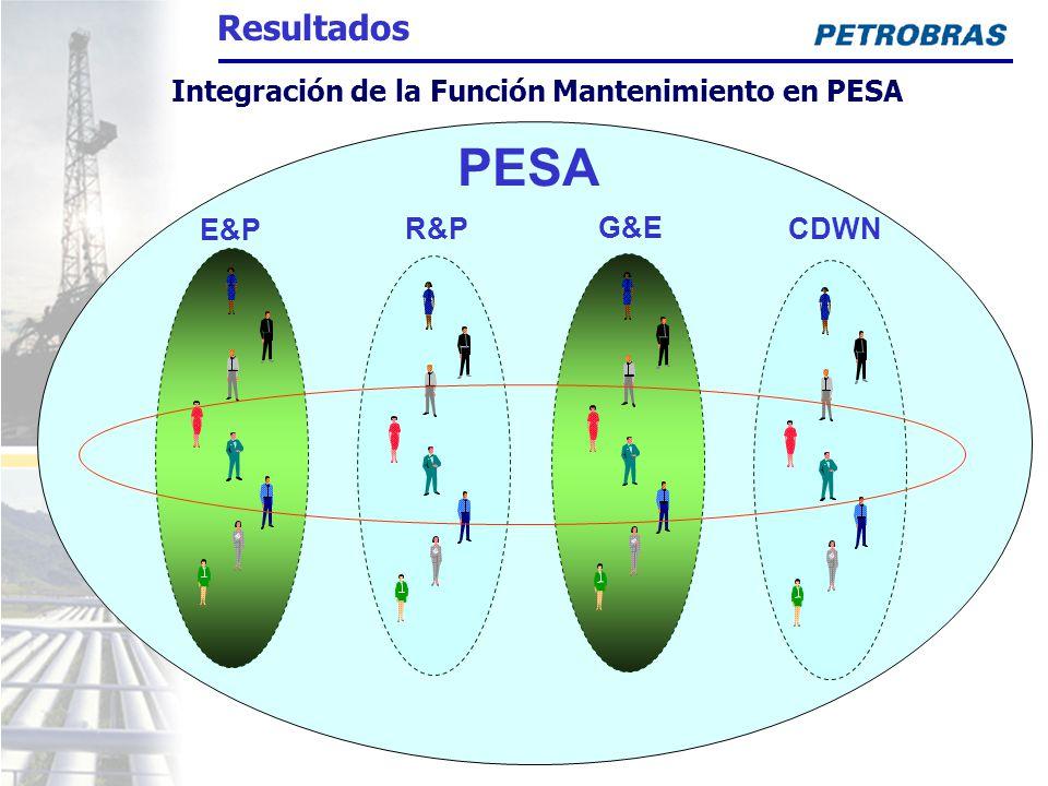 E&P R&P G&E CDWN PESA Integración de la Función Mantenimiento en PESA Resultados