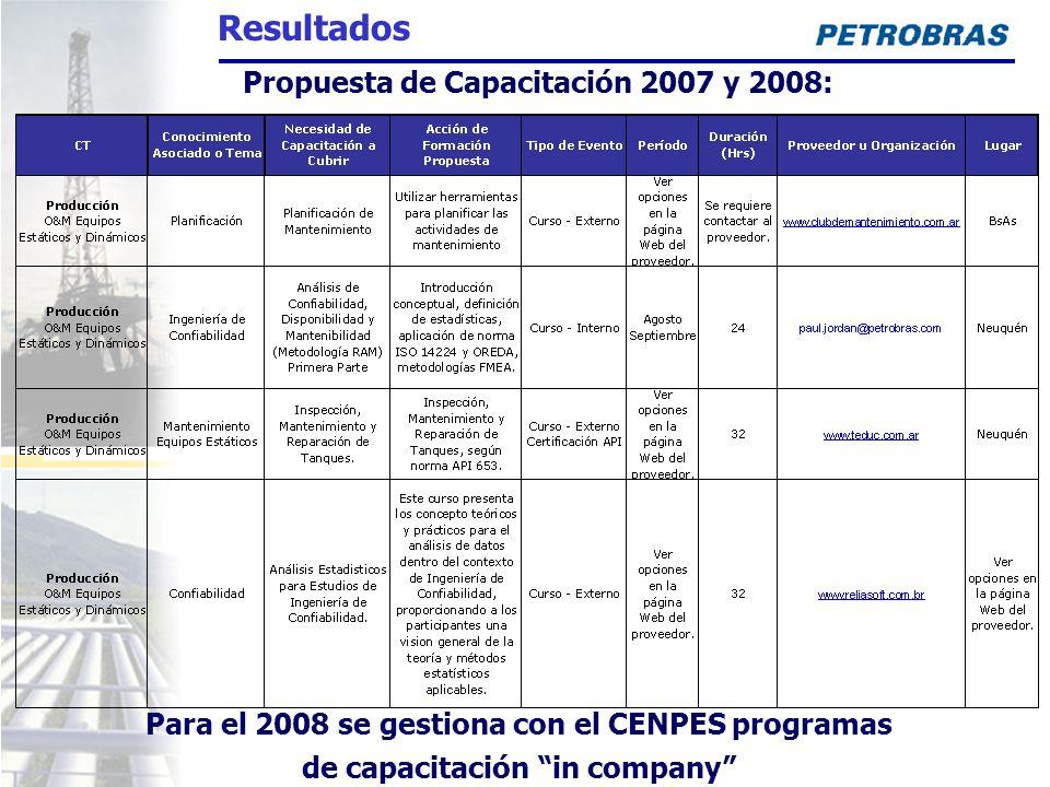 Propuesta de Capacitación 2007 y 2008: Para el 2008 se gestiona con el CENPES programas de capacitación in company Resultados