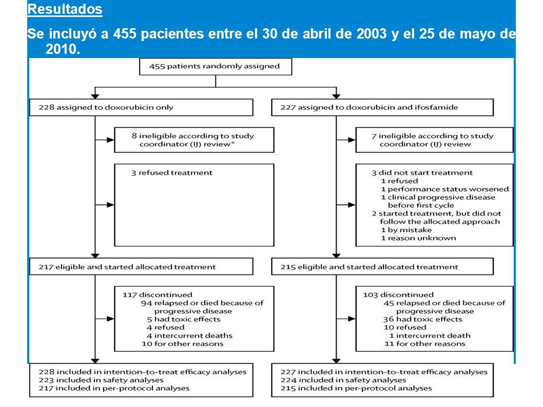 Resultados Se incluyó a 455 pacientes entre el 30 de abril de 2003 y el 25 de mayo de 2010.