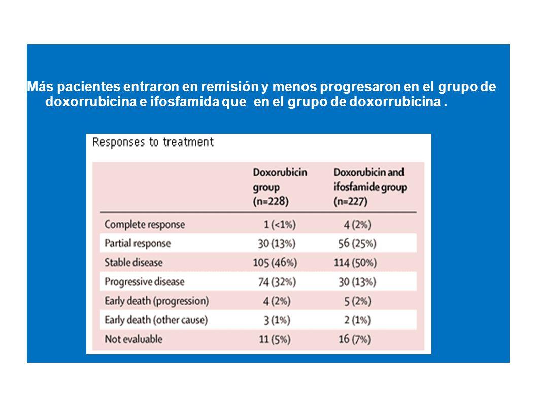 Más pacientes entraron en remisión y menos progresaron en el grupo de doxorrubicina e ifosfamida que en el grupo de doxorrubicina.