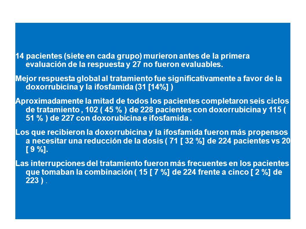 14 pacientes (siete en cada grupo) murieron antes de la primera evaluación de la respuesta y 27 no fueron evaluables. Mejor respuesta global al tratam