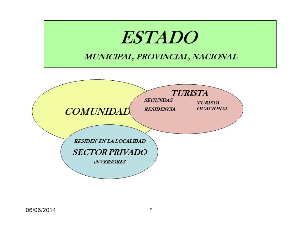 06/06/2014* ESTADO MUNICIPAL, PROVINCIAL, NACIONAL COMUNIDAD RESIDEN EN LA LOCALIDAD SECTOR PRIVADO iNVERSORES SEGUNDAS RESIDENCIA TURISTA OCACIONAL TURISTA
