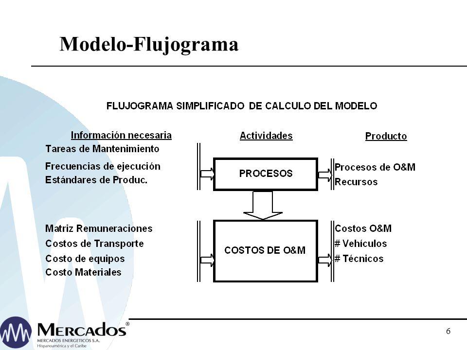 5 Metodología-Aspectos Clave Cálculo de Costos por Procesos Eficientes: Operación y Mantenimiento Administración y Finanzas Seguridad y Medio ambiente