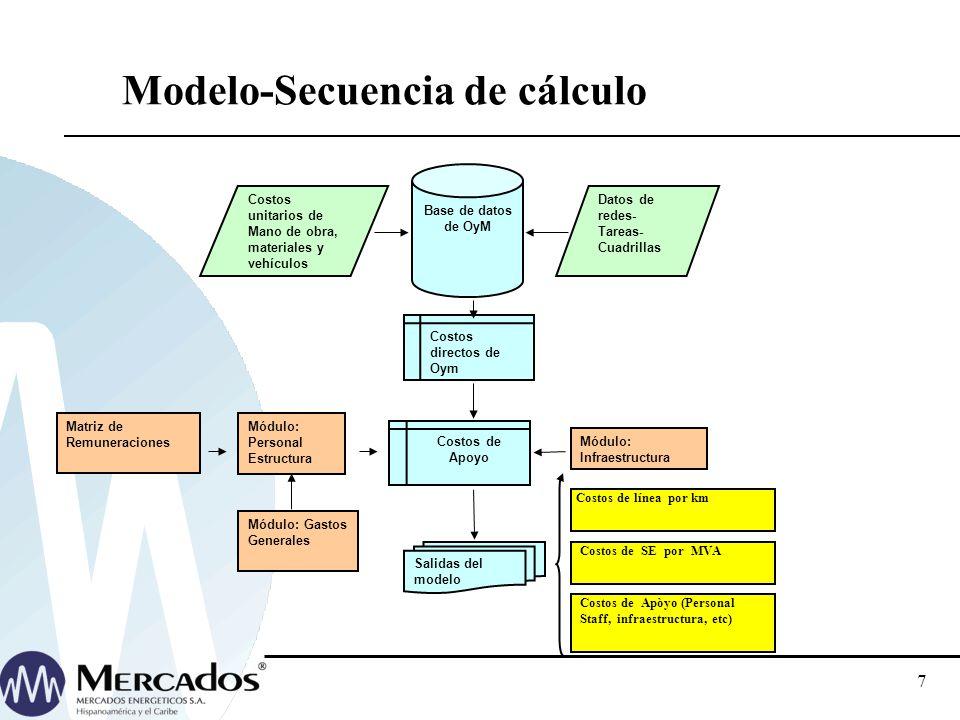 7 Modelo-Secuencia de cálculo Base de datos de OyM Datos de redes- Tareas- Cuadrillas Costos unitarios de Mano de obra, materiales y vehículos Costos de Apoyo Módulo: Personal Estructura Módulo: Infraestructura Salidas del modelo Matriz de Remuneraciones Costos directos de Oym Costos de línea por km Costos de SE por MVA Costos de Apòyo (Personal Staff, infraestructura, etc) Módulo: Gastos Generales