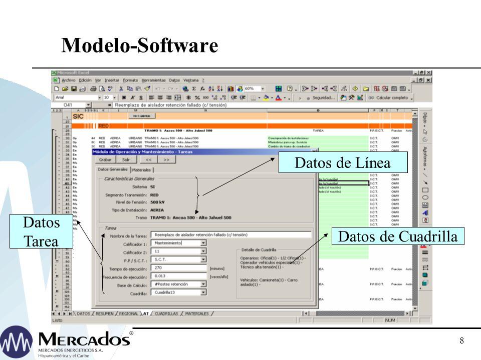 7 Modelo-Secuencia de cálculo Base de datos de OyM Datos de redes- Tareas- Cuadrillas Costos unitarios de Mano de obra, materiales y vehículos Costos