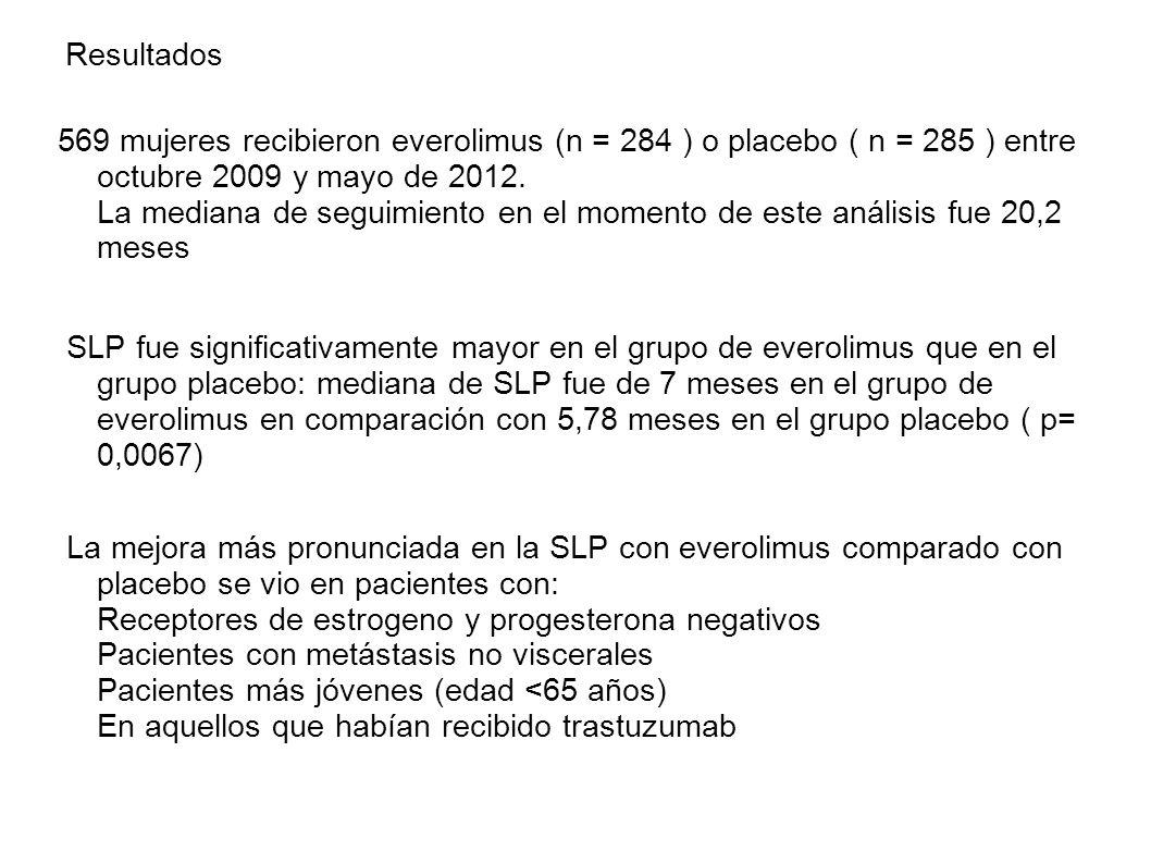 Resultados 569 mujeres recibieron everolimus (n = 284 ) o placebo ( n = 285 ) entre octubre 2009 y mayo de 2012. La mediana de seguimiento en el momen