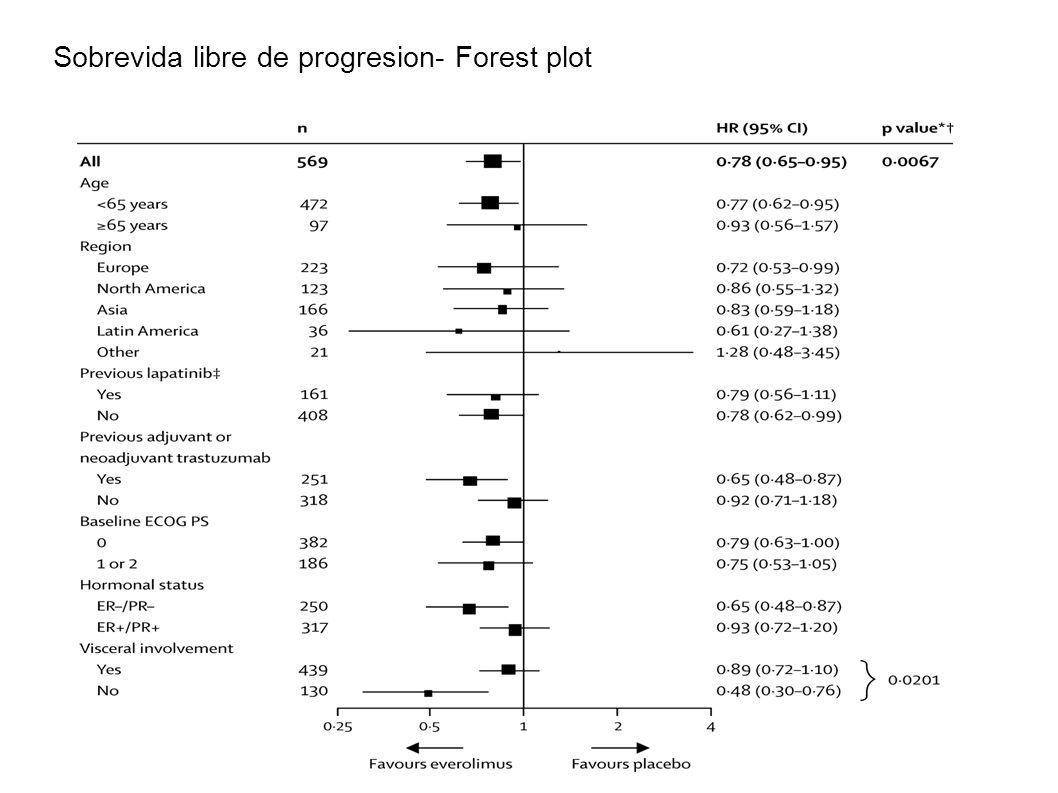 Sobrevida libre de progresion- Forest plot