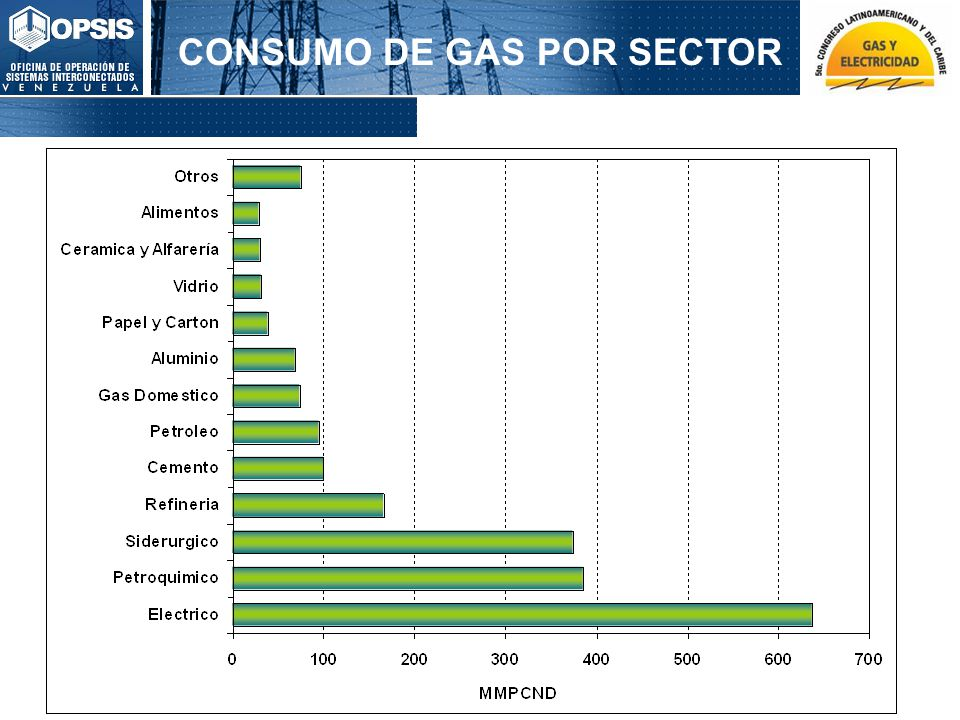 2.700 MW Área Guayana 4.800 MW Área Oriental 4.800 MW Área Insular 2.850 MW Área Central Interconexiones Interarea 2.130 MW Área Capital 1.020 MW Área Larense 2.939 MW Área Sur Occidental 3.050 MW Área Zuliana Occidental 2.250 MW Área Zuliana Oriental PLAN DE DESARROLLO 8.240 MW Proyectos en Ejecución o Fase de Ingeniería: 3.440 MW Desarrollos Adicionales: 4.800 MW