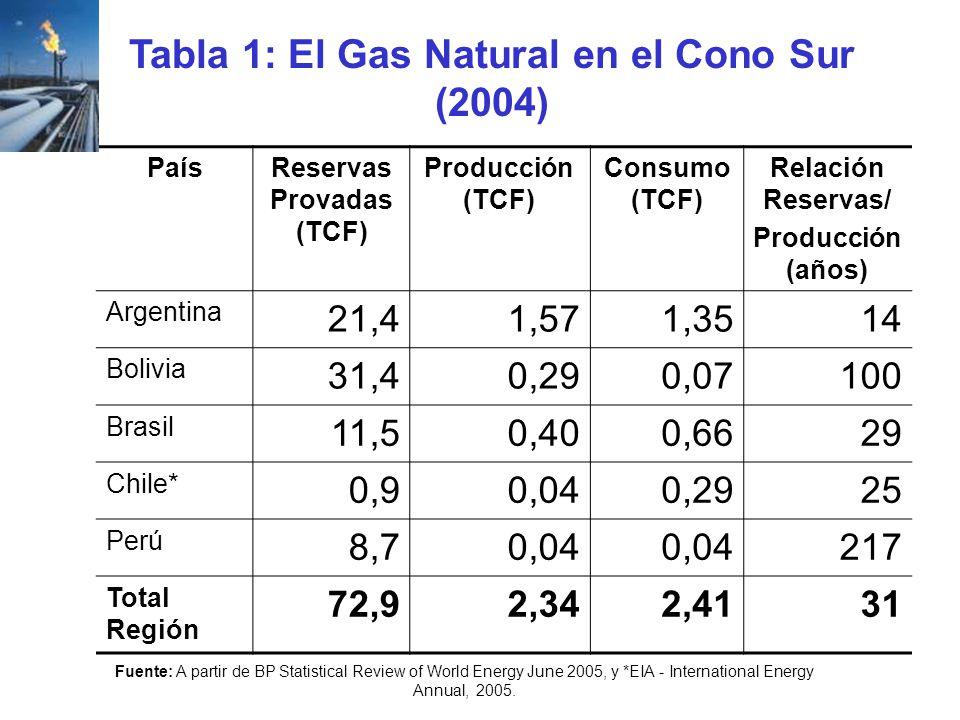 PaísReservas Provadas (TCF) Producción (TCF) Consumo (TCF) Relación Reservas/ Producción (años) Argentina 21,41,571,3514 Bolivia 31,40,290,07100 Brasi