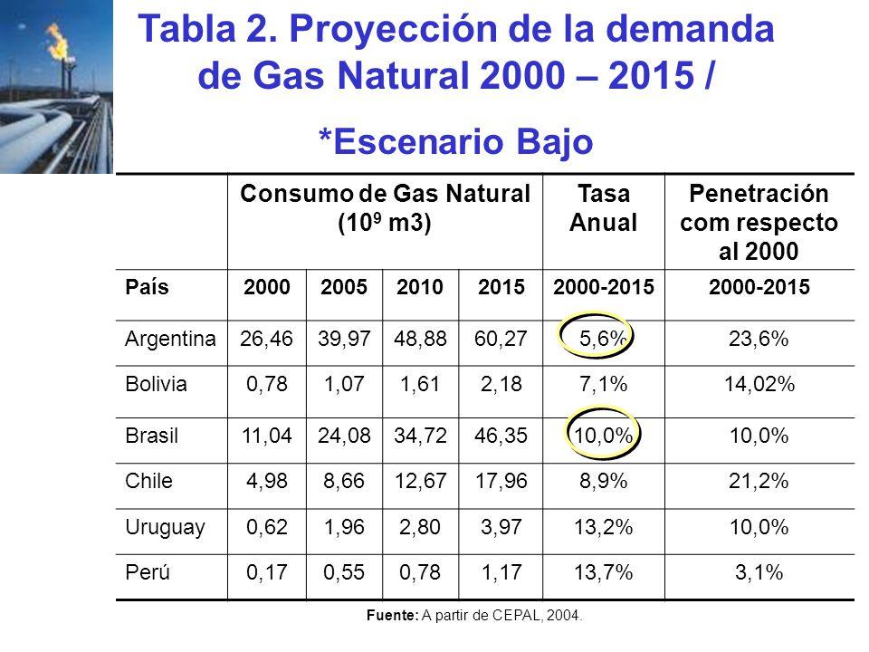 Tabla 2. Proyección de la demanda de Gas Natural 2000 – 2015 / *Escenario Bajo Fuente: A partir de CEPAL, 2004. Consumo de Gas Natural (10 9 m3) Tasa