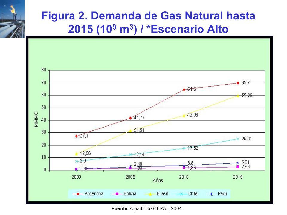 Figura 2. Demanda de Gas Natural hasta 2015 (10 9 m 3 ) / *Escenario Alto Fuente: A partir de CEPAL, 2004.