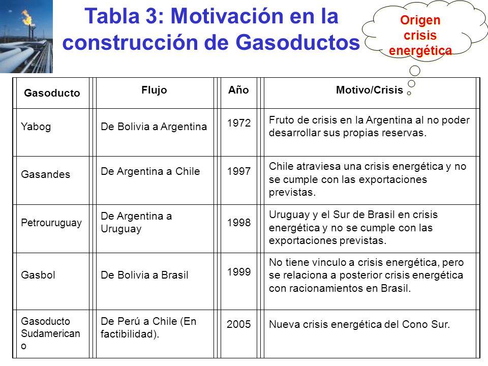 Tabla 3: Motivación en la construcción de Gasoductos Gasoducto FlujoAñoMotivo/Crisis YabogDe Bolivia a Argentina 1972 Fruto de crisis en la Argentina