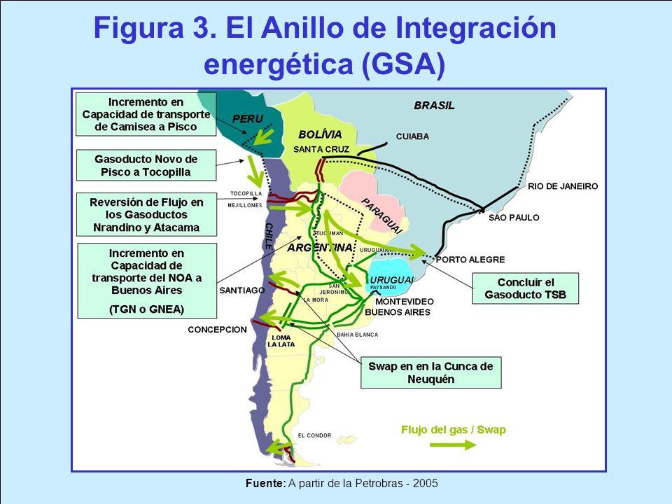 Fuente: A partir de la Petrobras - 2005 Figura 3. El Anillo de Integración energética (GSA)
