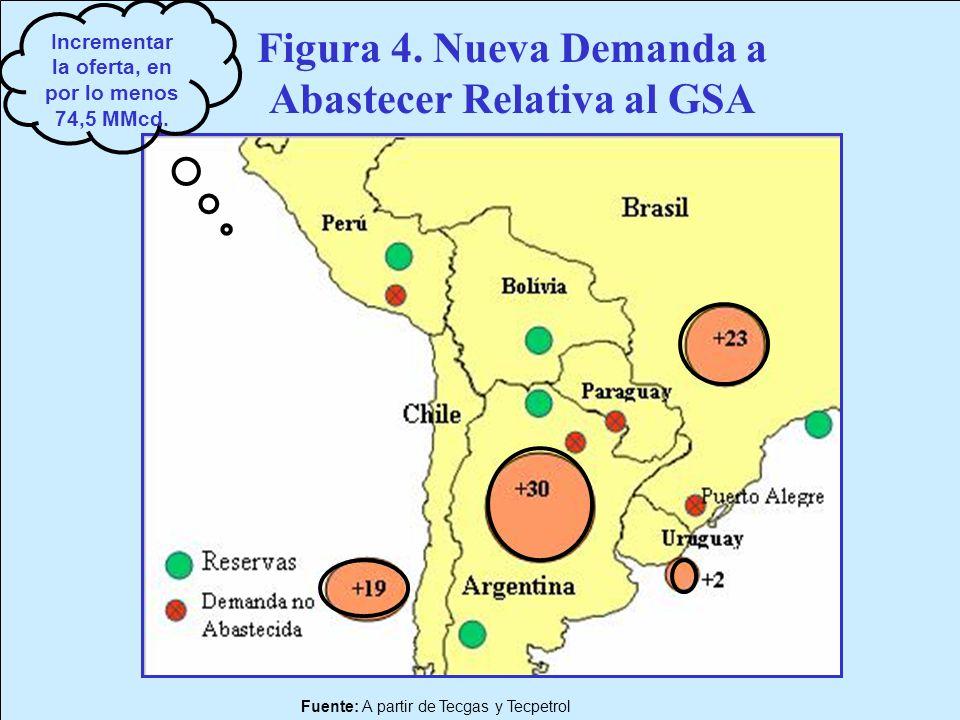 Fuente: A partir de Tecgas y Tecpetrol Figura 4. Nueva Demanda a Abastecer Relativa al GSA Incrementar la oferta, en por lo menos 74,5 MMcd.