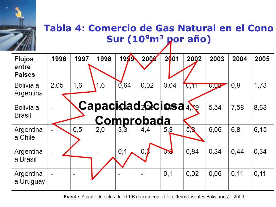 Tabla 4: Comercio de Gas Natural en el Cono Sur (10 9 m 3 por año) Flujos entre Paises 1996199719981999200020012002200320042005 Bolivia a Argentina 2,