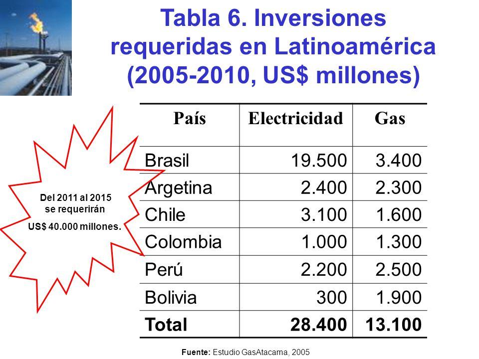 Tabla 6. Inversiones requeridas en Latinoamérica (2005-2010, US$ millones) Fuente: Estudio GasAtacama, 2005 PaísElectricidadGas Brasil19.5003.400 Arge