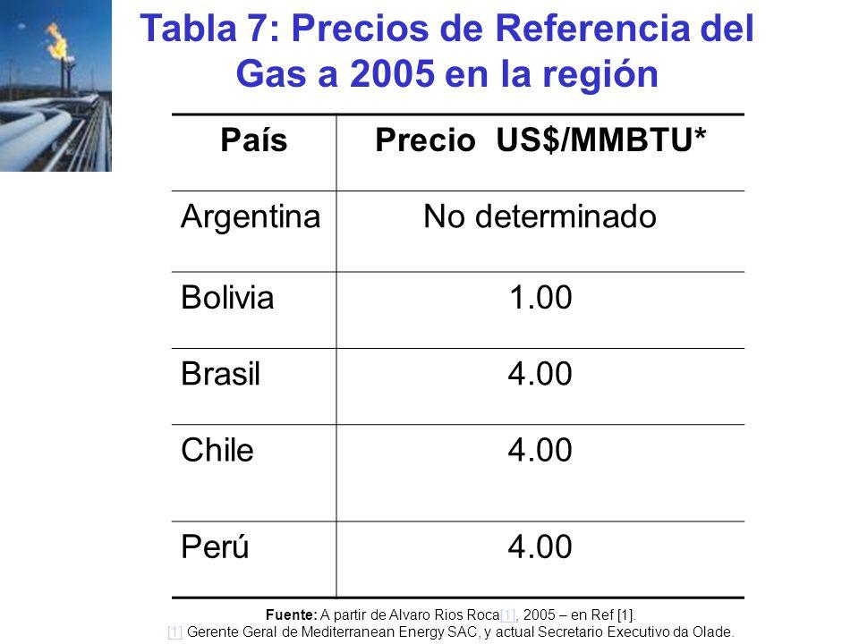 Tabla 7: Precios de Referencia del Gas a 2005 en la región PaísPrecio US$/MMBTU* ArgentinaNo determinado Bolivia1.00 Brasil4.00 Chile4.00 Perú4.00 Fue
