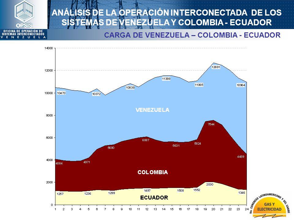 ANÁLISIS DE LA OPERACIÓN INTERCONECTADA DE LOS SISTEMAS DE VENEZUELA Y COLOMBIA - ECUADOR CARGA DE VENEZUELA – COLOMBIA - ECUADOR