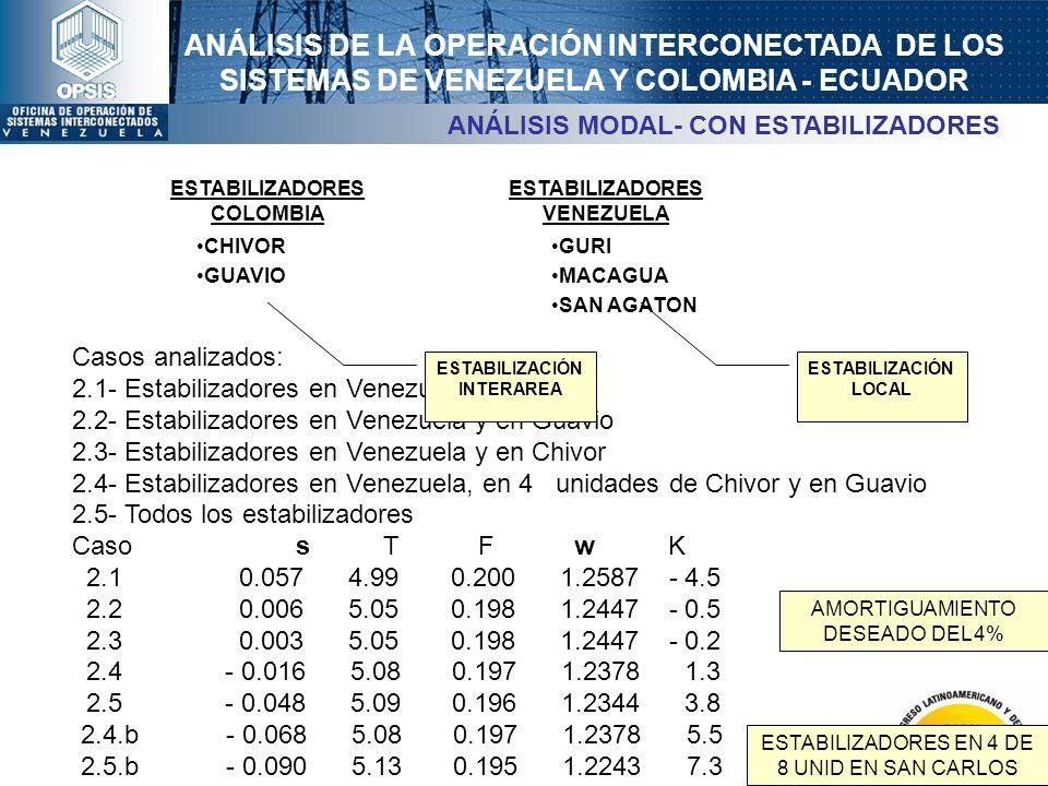 ANÁLISIS DE LA OPERACIÓN INTERCONECTADA DE LOS SISTEMAS DE VENEZUELA Y COLOMBIA - ECUADOR Casos analizados: 2.1- Estabilizadores en Venezuela 2.2- Est