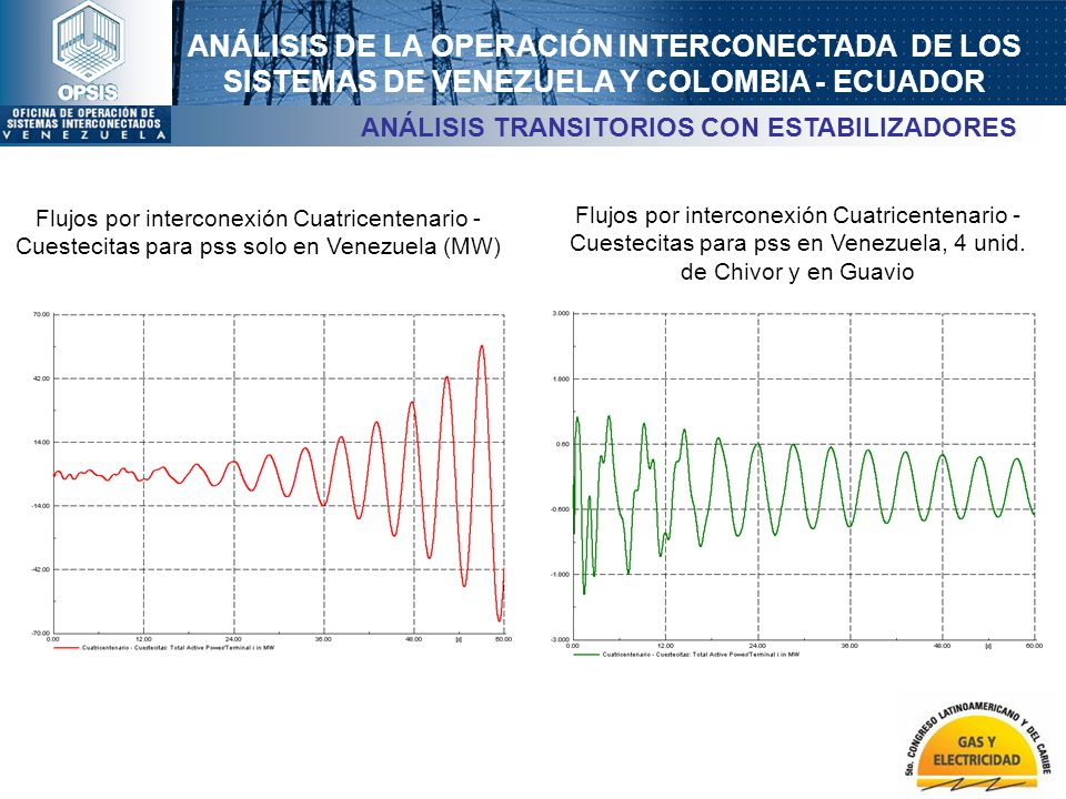 ANÁLISIS DE LA OPERACIÓN INTERCONECTADA DE LOS SISTEMAS DE VENEZUELA Y COLOMBIA - ECUADOR Flujos por interconexión Cuatricentenario - Cuestecitas para
