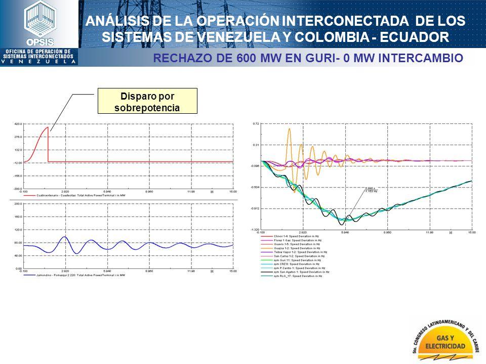 ANÁLISIS DE LA OPERACIÓN INTERCONECTADA DE LOS SISTEMAS DE VENEZUELA Y COLOMBIA - ECUADOR RECHAZO DE 600 MW EN GURI- 0 MW INTERCAMBIO Disparo por sobr