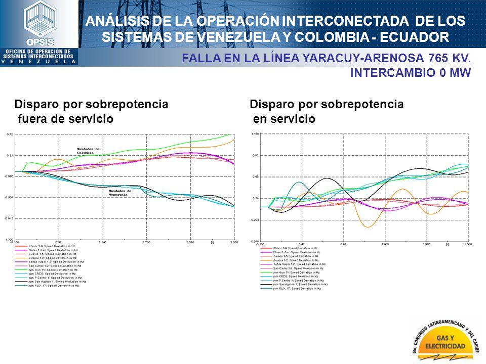 ANÁLISIS DE LA OPERACIÓN INTERCONECTADA DE LOS SISTEMAS DE VENEZUELA Y COLOMBIA - ECUADOR FALLA EN LA LÍNEA YARACUY-ARENOSA 765 KV. INTERCAMBIO 0 MW D