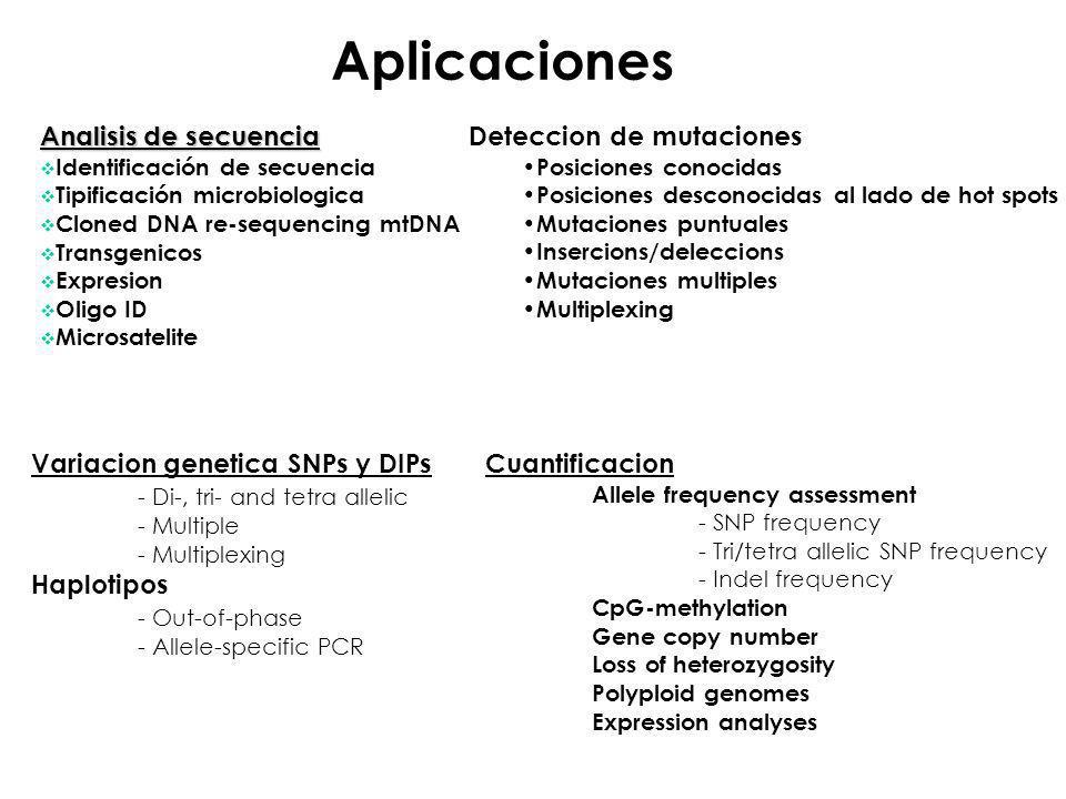 Aplicaciones Analisis de secuencia Identificación de secuencia Tipificación microbiologica Cloned DNA re-sequencing mtDNA Transgenicos Expresion Oligo