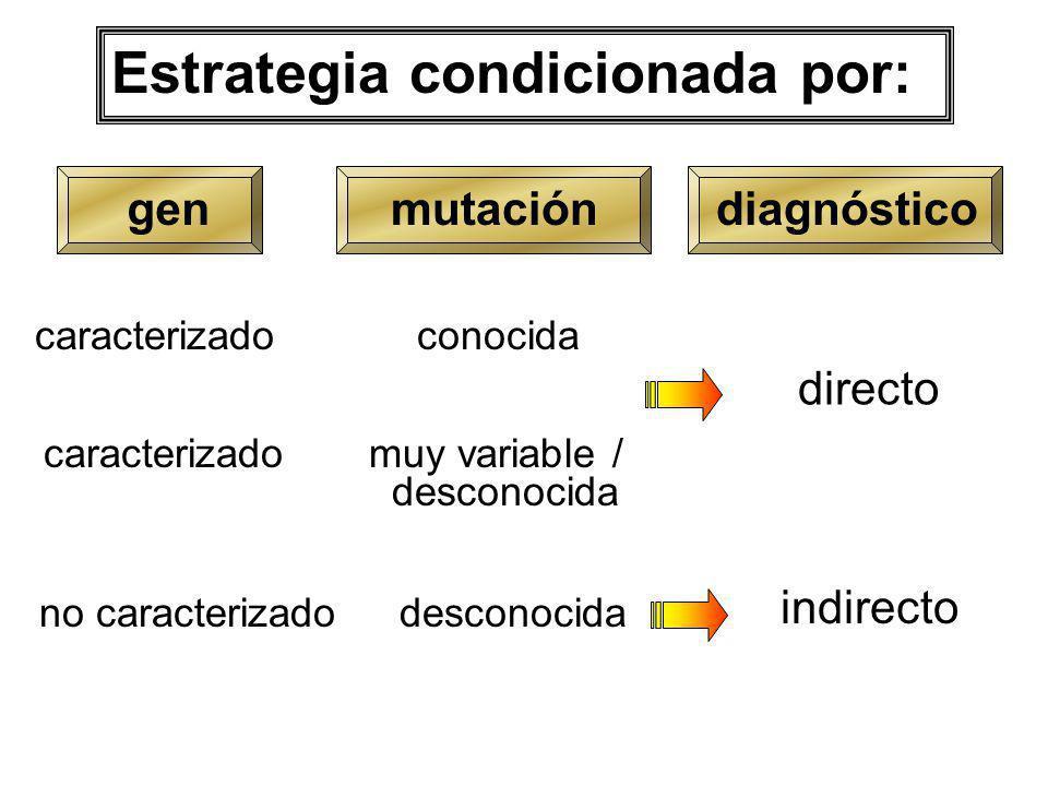 Estrategia condicionada por: genmutación caracterizado conocida caracterizado muy variable / desconocida no caracterizado desconocida indirecto direct