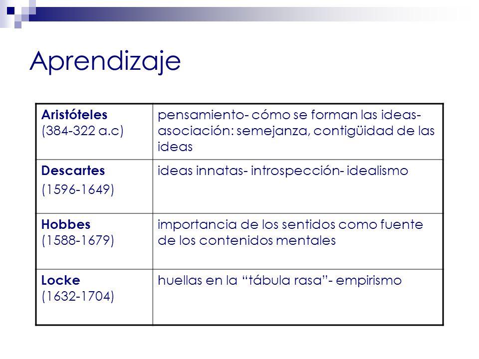Aprendizaje Thorndike (1874-1949) psicología experimental ; conexiones estímulo-respuesta; ensayo-error Pavlov (1849-1936) respuestas condicionadas John Watson (1878-1958) conducta observable; conductismo excluye la introspección como método de estudio Wertheimer (1880-1958) Koffka (1886- 1941) Köhler (1887-1967) Gestalt; objeto de estudio la percepción; reestructuración