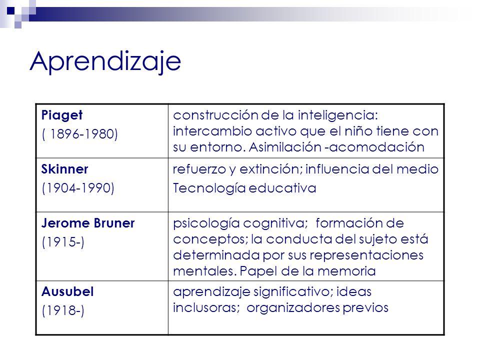 Aprendizaje Piaget ( 1896-1980) construcción de la inteligencia: intercambio activo que el niño tiene con su entorno.