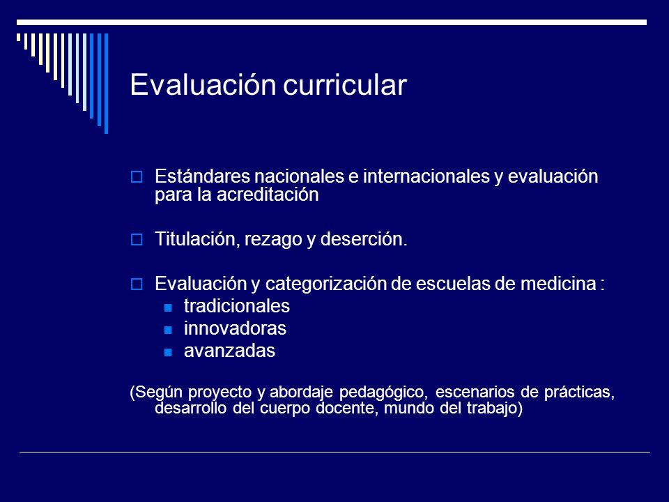 Evaluación curricular Estándares nacionales e internacionales y evaluación para la acreditación Titulación, rezago y deserción. Evaluación y categoriz