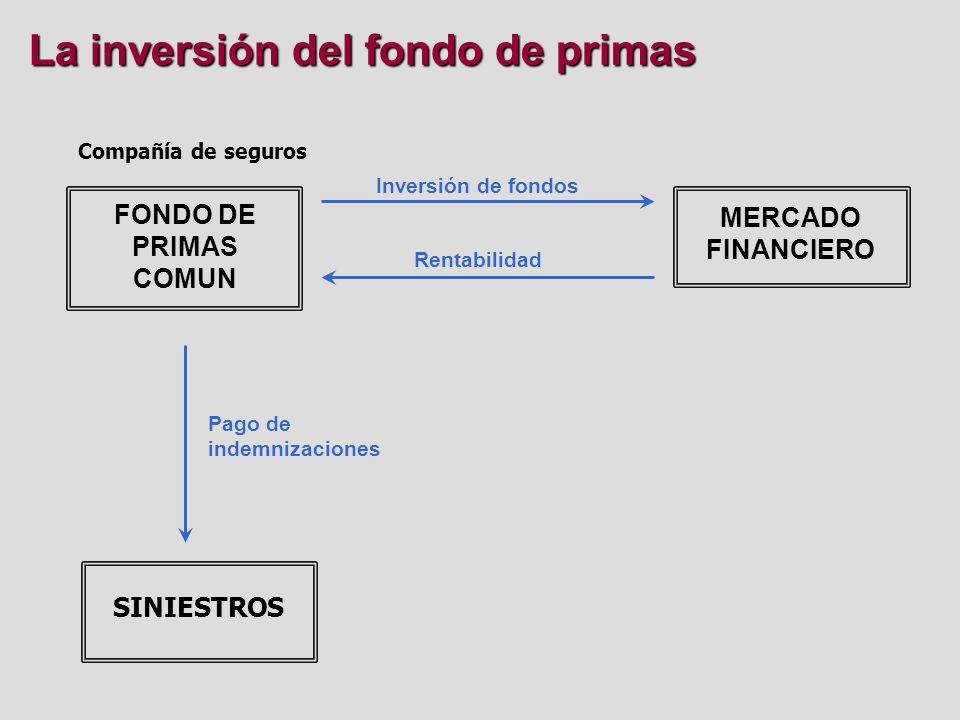 La transferencia del riesgo REASEGURADORES Y RETROCESIONARIOS ASEGURADOS (CONSUMIDORES?) OTROS MERCADOS DE TRANSFERENCIA DE RIESGOS COMPAÑIAS DE SEGUROS COASEGURO SEGURO