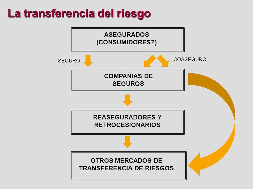 Reaseguro Reaseguro Facultativos Contratos automáticos Riesgos no comprendidos en los contratos automáticos; sus cláusulas deben trasladarse a la póliza.