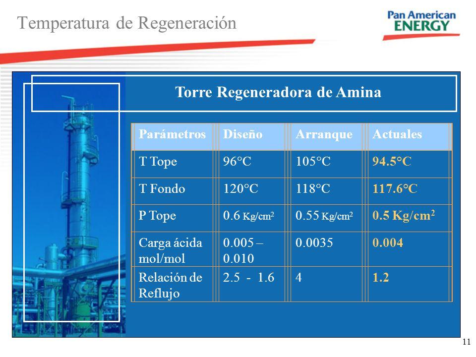 11 Temperatura de Regeneración ParámetrosDiseñoArranqueActuales T Tope96°C105°C94.5°C T Fondo120°C118°C117.6°C P Tope0.6 Kg/cm 2 0.55 Kg/cm 2 0.5 Kg/cm 2 Carga ácida mol/mol 0.005 – 0.010 0.00350.004 Relación de Reflujo 2.5 - 1.641.2 Torre Regeneradora de Amina