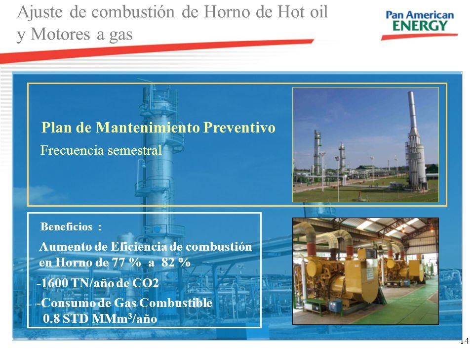 14 Ajuste de combustión de Horno de Hot oil y Motores a gas Plan de Mantenimiento Preventivo Frecuencia semestral Aumento de Eficiencia de combustión en Horno de 77 % a 82 % -1600 TN/año de CO2 -Consumo de Gas Combustible 0.8 STD MMm 3 /año Beneficios :