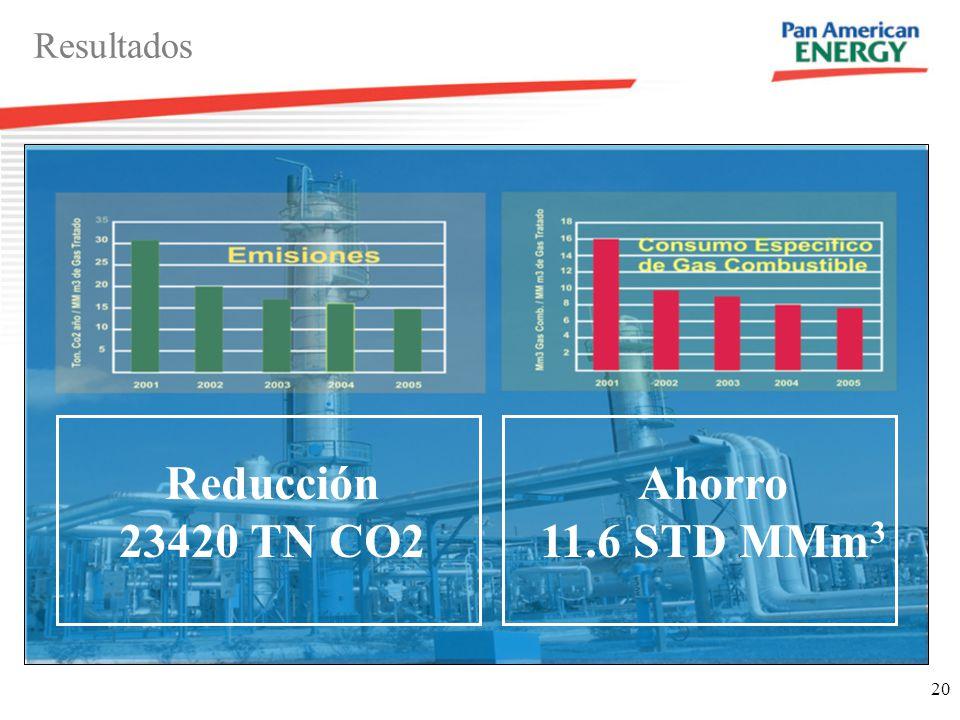20 Resultados Ahorro 11.6 STD MMm 3 Reducción 23420 TN CO2