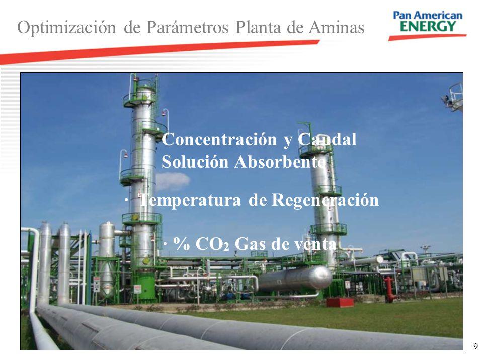 9 · Concentración y Caudal Solución Absorbente Optimización de Parámetros Planta de Aminas · % CO 2 Gas de venta · Temperatura de Regeneración