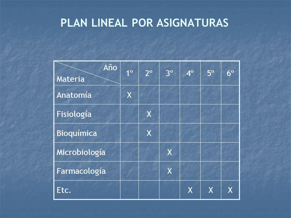 PLAN LINEAL POR ASIGNATURAS Año Materia 1º2º3º4º5º6º AnatomíaX FisiologíaX BioquímicaX MicrobiologíaX FarmacologíaX Etc.XXX
