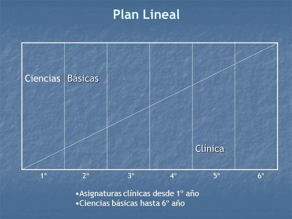 Plan Lineal CienciasBásicasClínica 1º 2º 3º 4º 5º 6º Asignaturas clínicas desde 1º año Ciencias básicas hasta 6º año