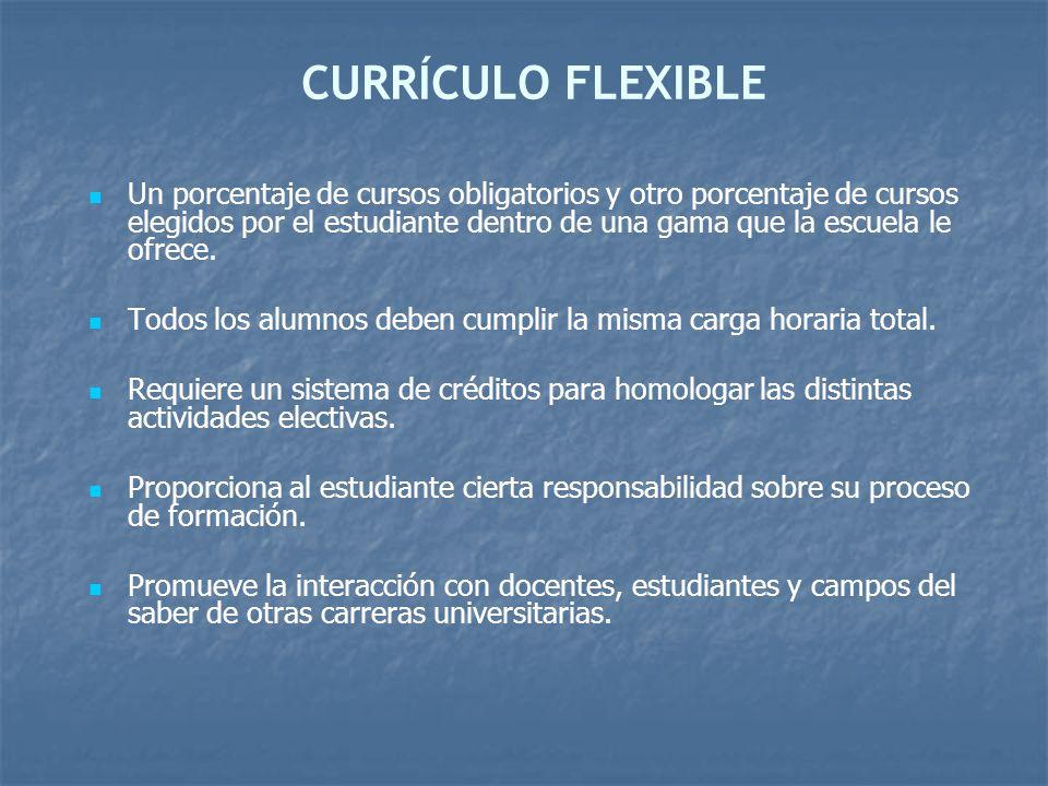 CURRÍCULO FLEXIBLE Un porcentaje de cursos obligatorios y otro porcentaje de cursos elegidos por el estudiante dentro de una gama que la escuela le of