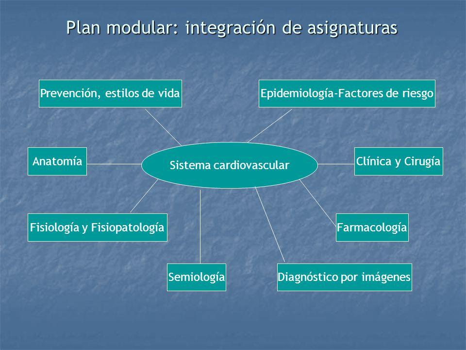 Plan modular: integración de asignaturas Sistema cardiovascular Prevención, estilos de vida Anatomía Fisiología y Fisiopatología Semiología Epidemiolo