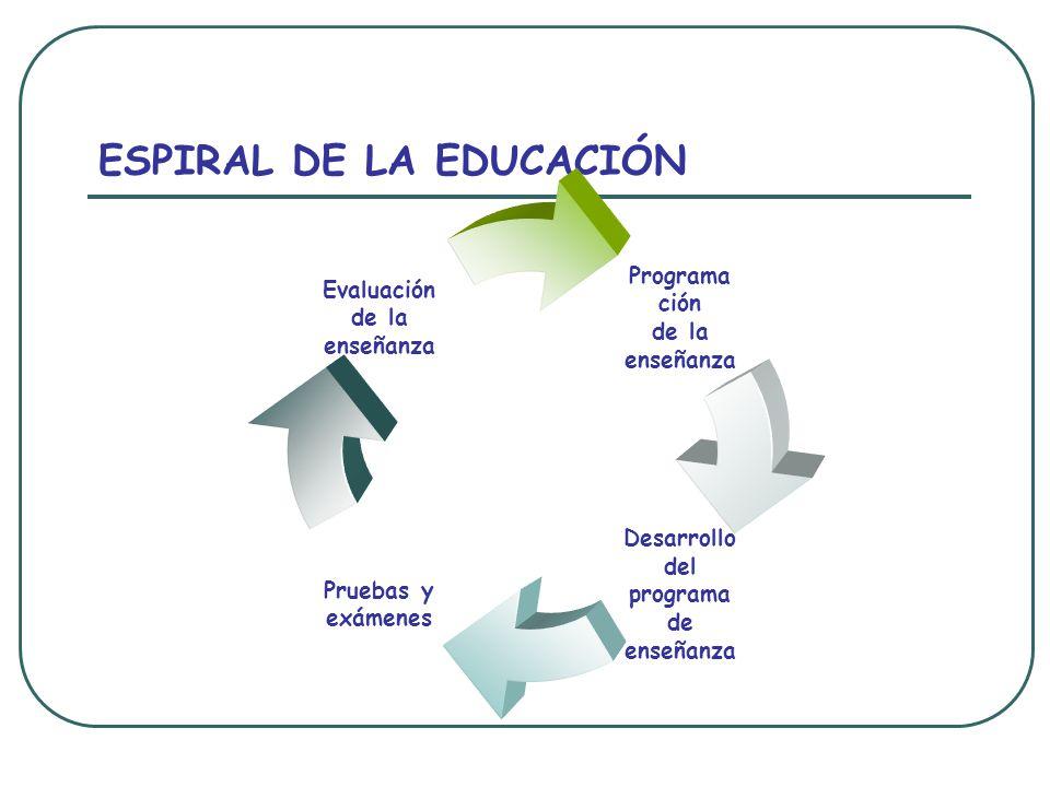 ESPIRAL DE LA EDUCACIÓN Programa ción de la enseñanza Desarrollo del programa de enseñanza Pruebas y exámenes Evaluación de la enseñanza