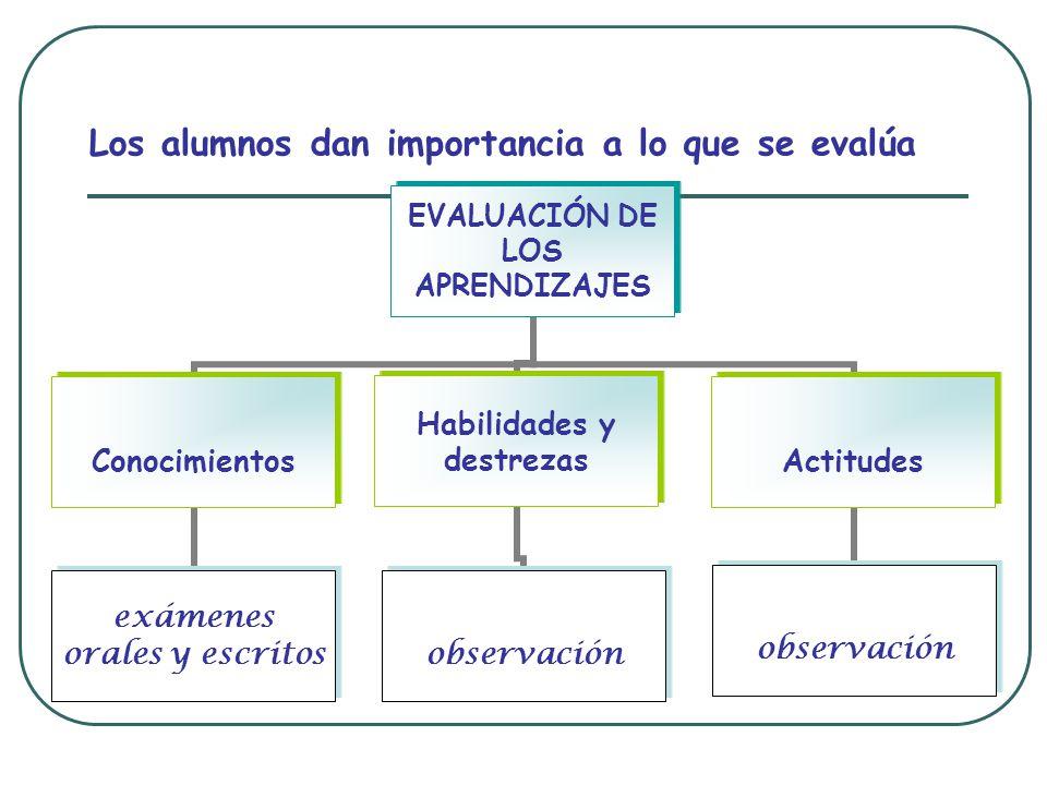 Los alumnos dan importancia a lo que se evalúa EVALUACIÓN DE LOS APRENDIZAJES Conocimientos exámenes orales y escritos Habilidades y destrezas observación Actitudes observación