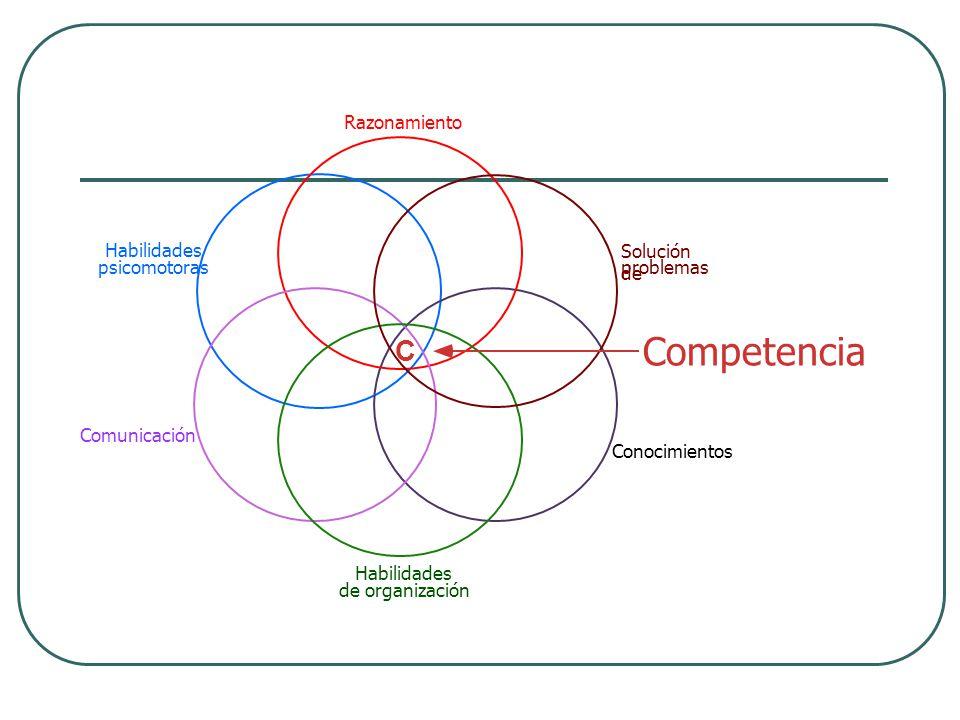 C Competencia Habilidades de organización Solución de problemas Razonamiento Conocimientos Habilidades psicomotoras Comunicación