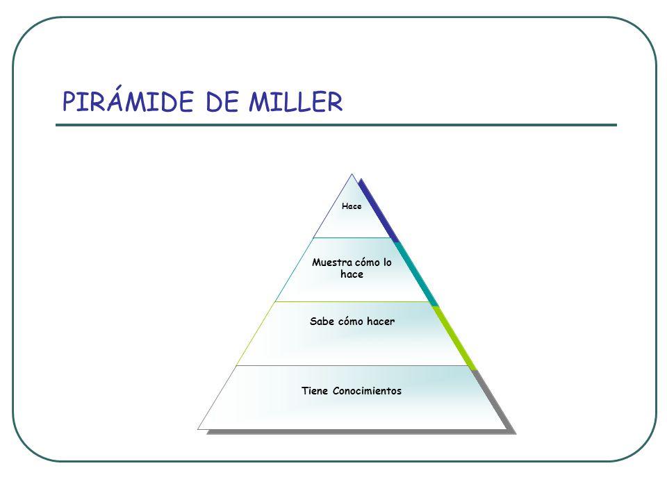PIRÁMIDE DE MILLER Hace Muestra cómo lo hace Sabe cómo hacer Tiene Conocimientos