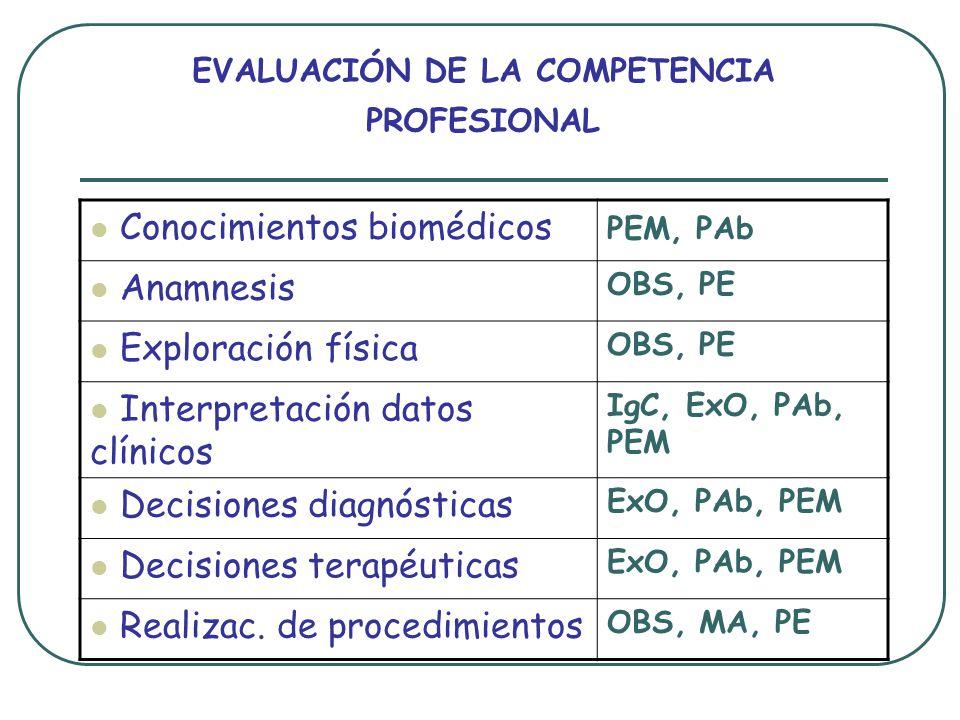 EVALUACIÓN DE LA COMPETENCIA PROFESIONAL Conocimientos biomédicos PEM, PAb Anamnesis OBS, PE Exploración física OBS, PE Interpretación datos clínicos IgC, ExO, PAb, PEM Decisiones diagnósticas ExO, PAb, PEM Decisiones terapéuticas ExO, PAb, PEM Realizac.